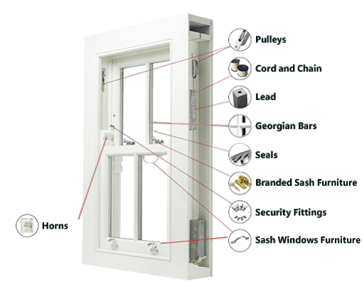 elements of sash window construction
